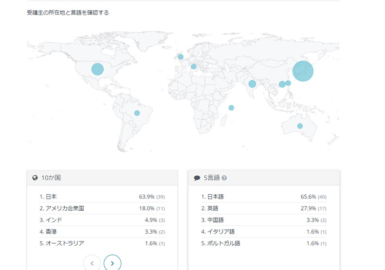 世界分布図
